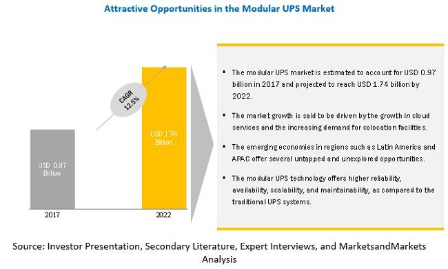 Modular UPS Market is expected to grow 1,741.9 Million USD by 2022
